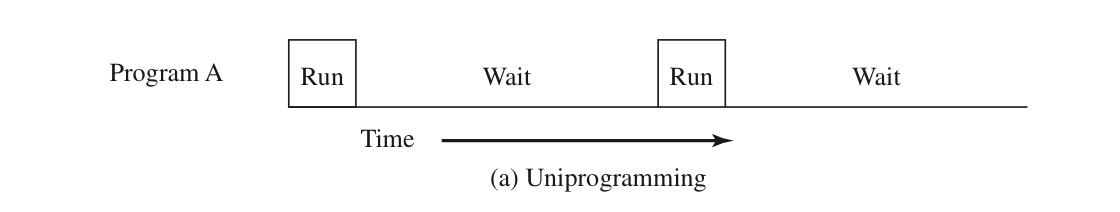多道批处理_一个程序