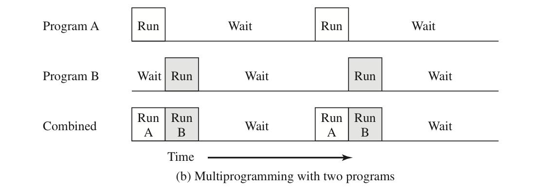 多道批处理_两个程序