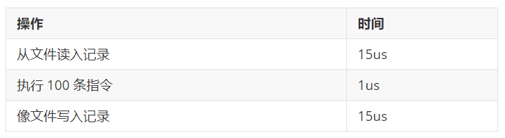 简单批处理系统CPU利用率